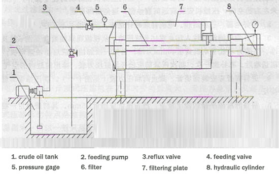 palte and frame filter press structure
